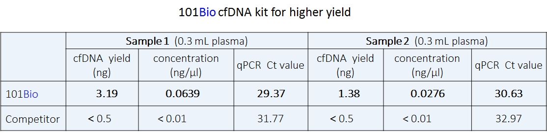 serum circulating cell-free DNA (cfDNA) isolation kit